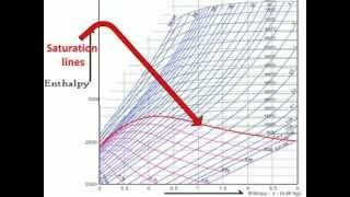 HOW TO READ MOLLIER DIAGRAM( EASY EXPLAIN)