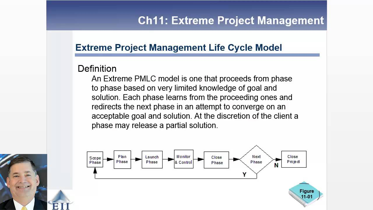 extreme project management Examines traditional, agile, and extreme project management techniques the enterprise project management model and kanban and scrumban methodologies.