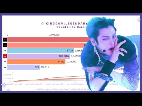 Kingdom: Legendary War 'Re-Born' View Count (First 24 hours) ✧