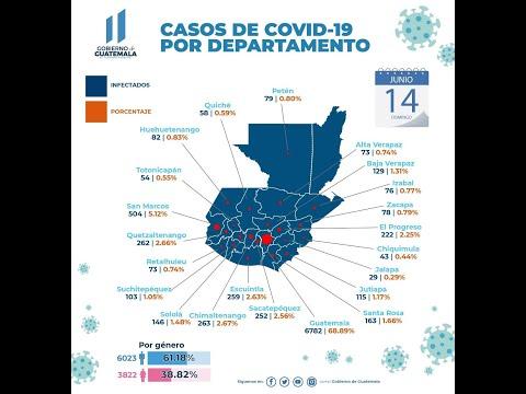 Revisamos resumen de datos del COVID-19 en Guatemala