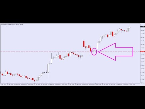 Forex Trading Systems: Naked Trend Trading Patterns