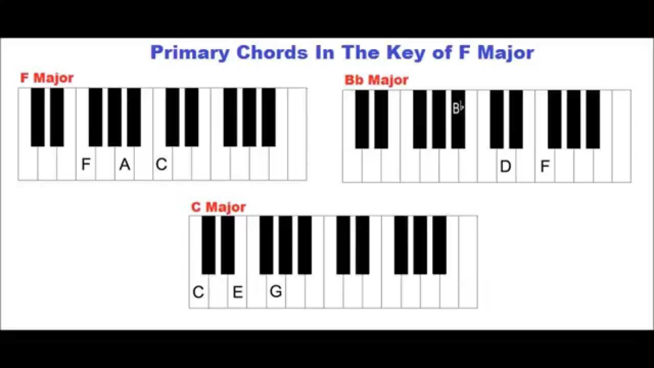 Learn piano the key of f major the f major scale primary learn piano the key of f major the f major scale primary chords in this key youtube hexwebz Images