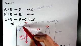 Draw a Potential Energy Curve for this Reaction (Given Mechanism)