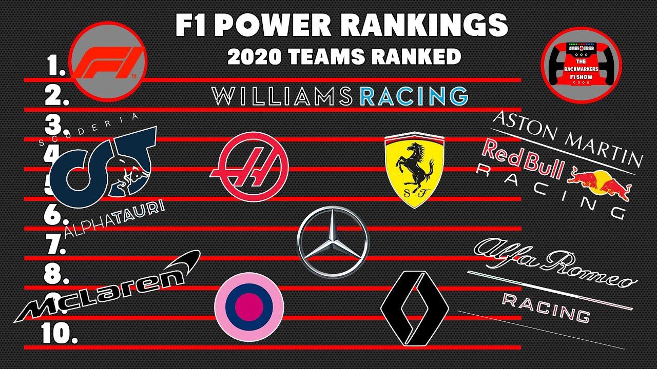 F1 Team Power Rankings Heading Into The 2020 Season Youtube