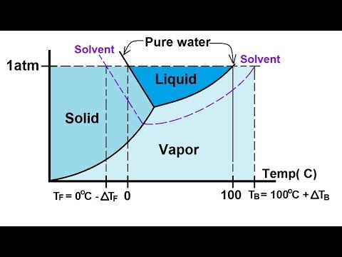 Chemistry Solutions 40 Of 53 Colligative Properties Phase
