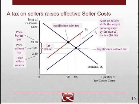 Taxe and Subsidies Part 2: Taxes on Buyers and Sellers
