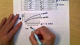 Grafische Darstellung der P-und S-Wellen für die Erdbeben-Test