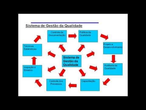 ISO 9001:2008 para quem não é da Qualidade