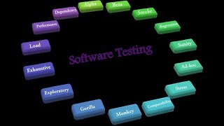 Тестирование Программного Обеспечения в США - Уровни Тестирования - урок 7.