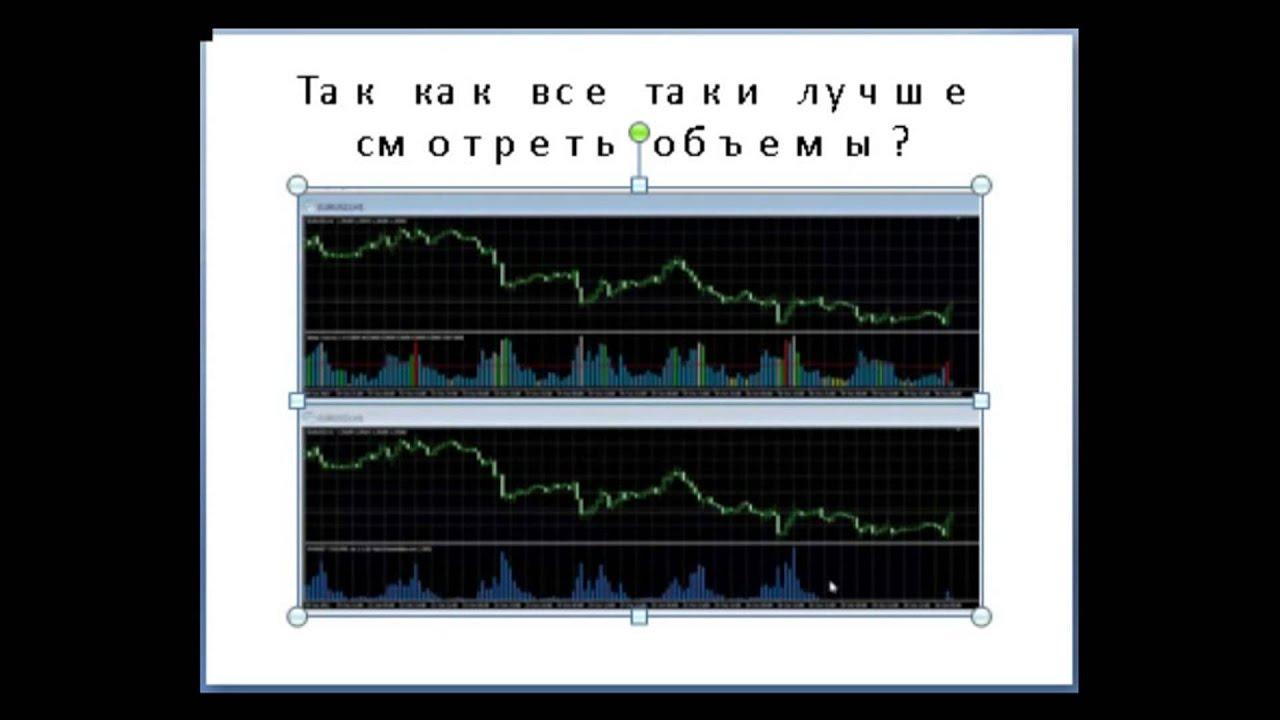 индикатор форекс объемы
