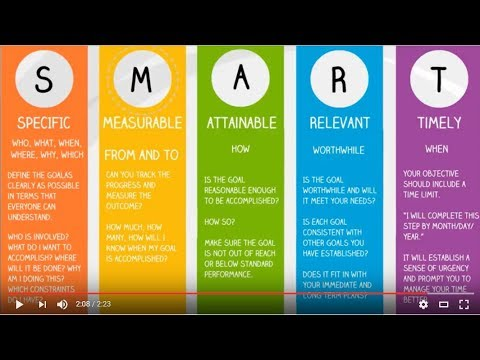 lean six sigma project charter creating a smart goal statement