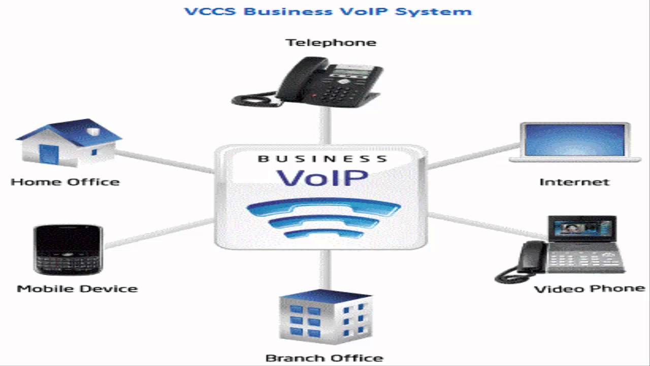 Business voip diagram snap 6 youtube business voip diagram snap 6 ccuart Choice Image
