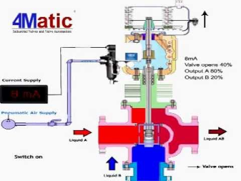 Working of 3 Way Control Valve 4matic - YouTube