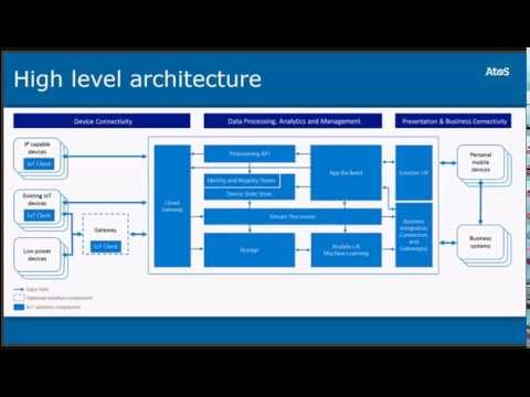 Azure IoT Platform for Architects. An introduction to IoT Platforms