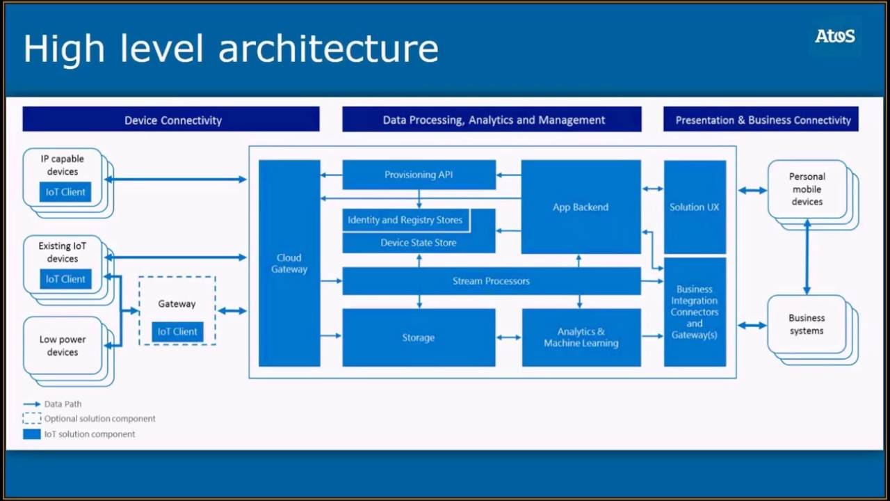 Azure IoT Platform for Architects  An introduction to IoT Platforms