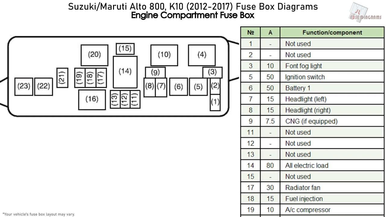 Suzuki/Maruti Alto 800, K10 (2012-2017) Fuse Box Diagrams