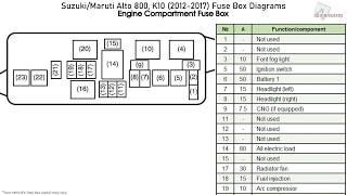 suzuki/maruti alto 800, k10 (2012-2017) fuse box diagrams - youtube  youtube