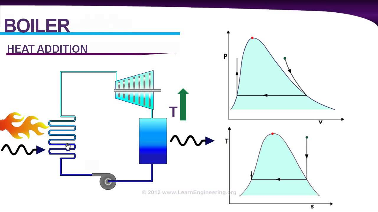 medium resolution of working process of thermal power plant