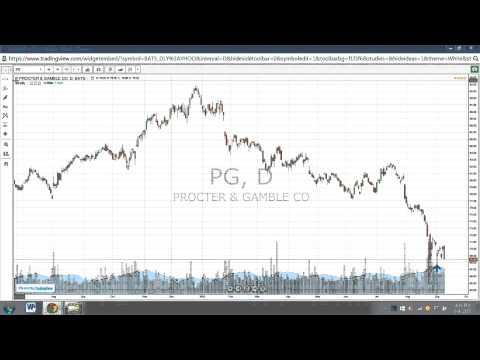 Procter & Gamble (PG) Trade Setups | Investing Talk Live