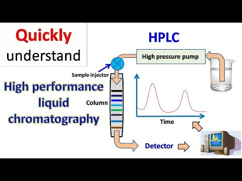 HPLC   High
