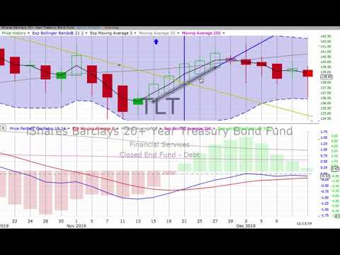 WEEKLY STOCK MARKET, BONDS & GOLD Review & Forecast, Monday, December 16, 2019