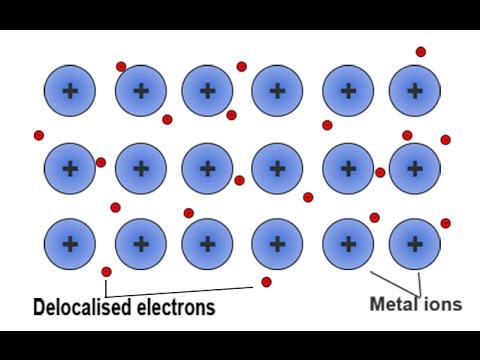 Metallic Bonding - YouTube