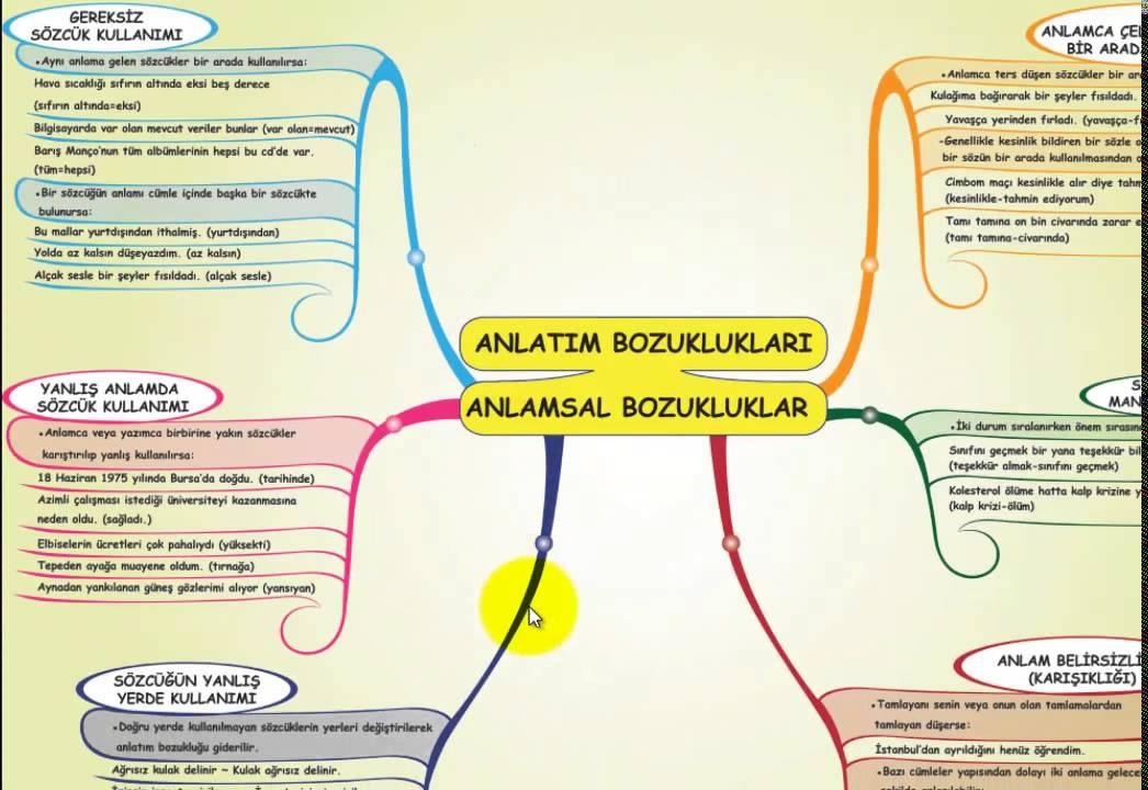 Kpss Turkce Dopingi Anlatim Bozukluklari