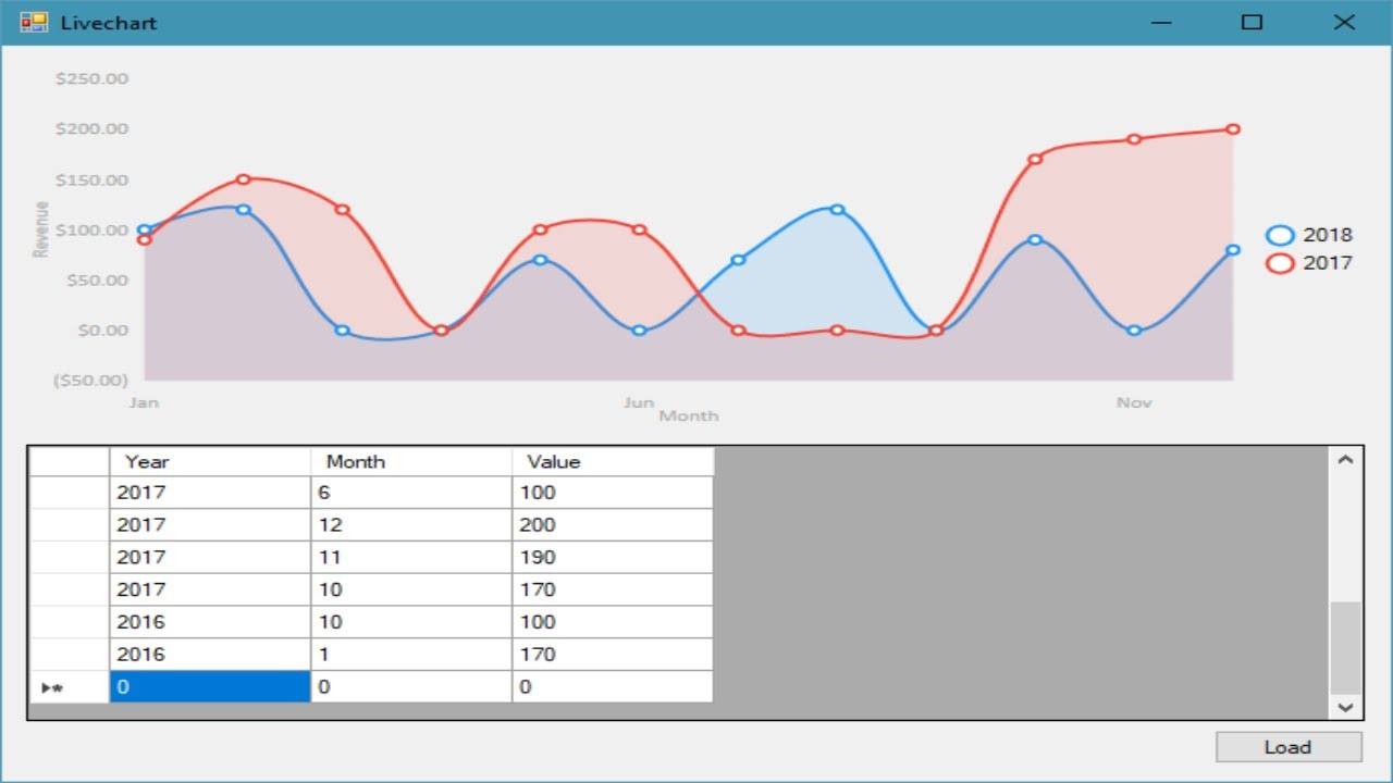 C# Tutorial - Live Chart Graph Controls in WinForm App | FoxLearn