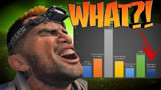 Estimated Number Of Black Ops 4 Players Finally Revealed!