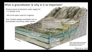 Women in Science: The Race for Groundwater - A Shrinking Resource by Jen McIntosh