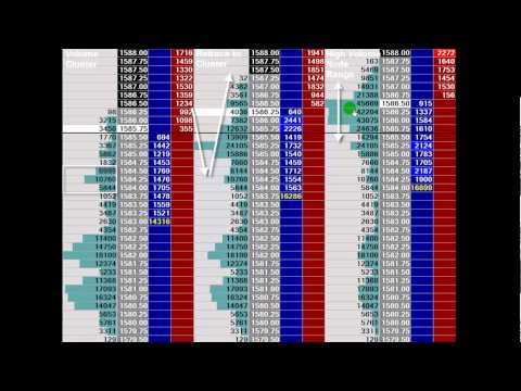 Introduction to Order Flow Analysis for Day Trading 2014 - Part II