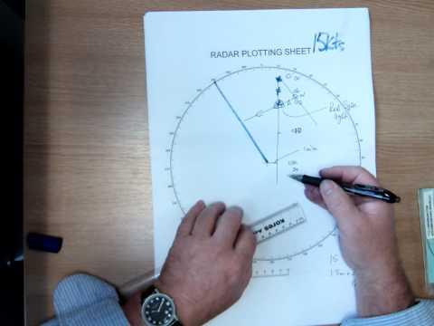 Radar Plot