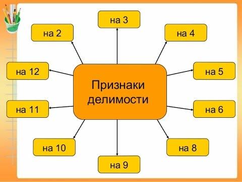признаки делимости чисел. часть 1 (легкие признаки)