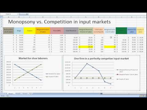 68 Monopsony vs. Perfect competition