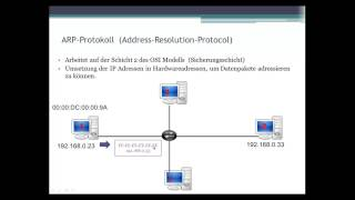 010 Netzwerk Grundlagen_ARP Protokoll