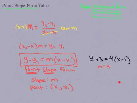 point slope form video  Point-Slope Form Video