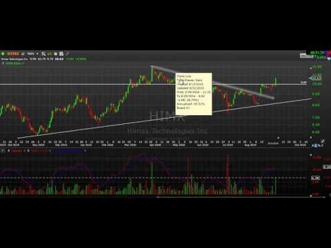 Key Levels & Key Stocks $SWHC $HIMX $CRM