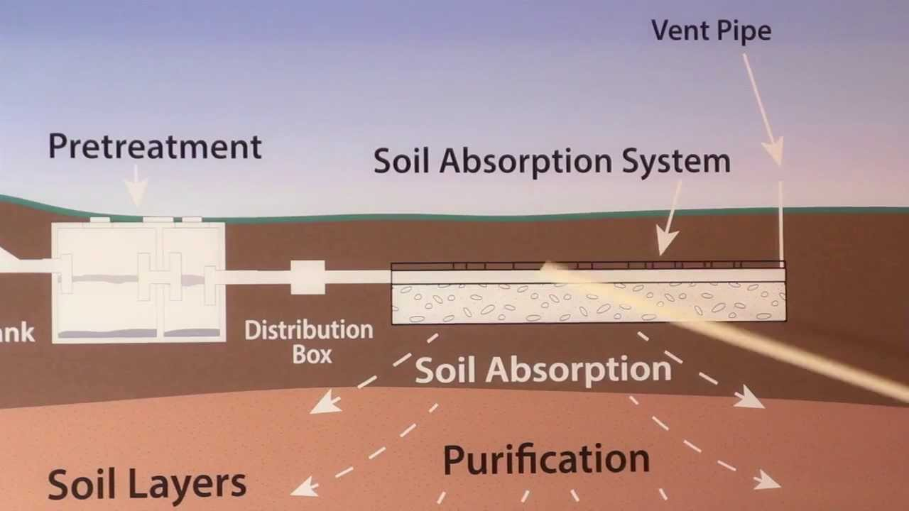 How does a Septic System Work? - YouTube