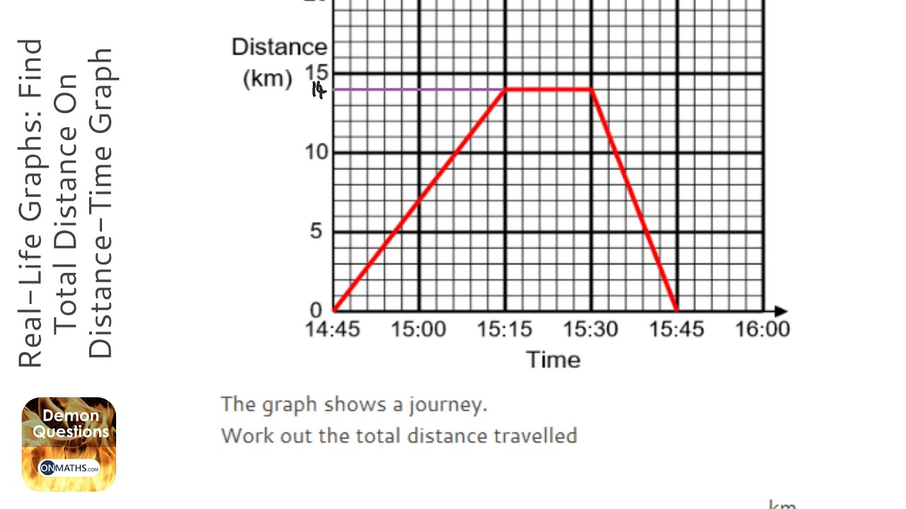 Real-Life Graphs: Find Total Distance On Distance-Time
