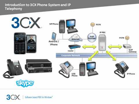 3CX Online Training: Introduction to 3CX Phone System