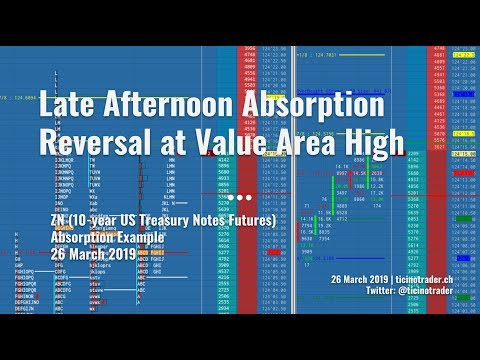 Late Afternoon Reversal at Value Area High (10yr US Treasury Notes - ZN)