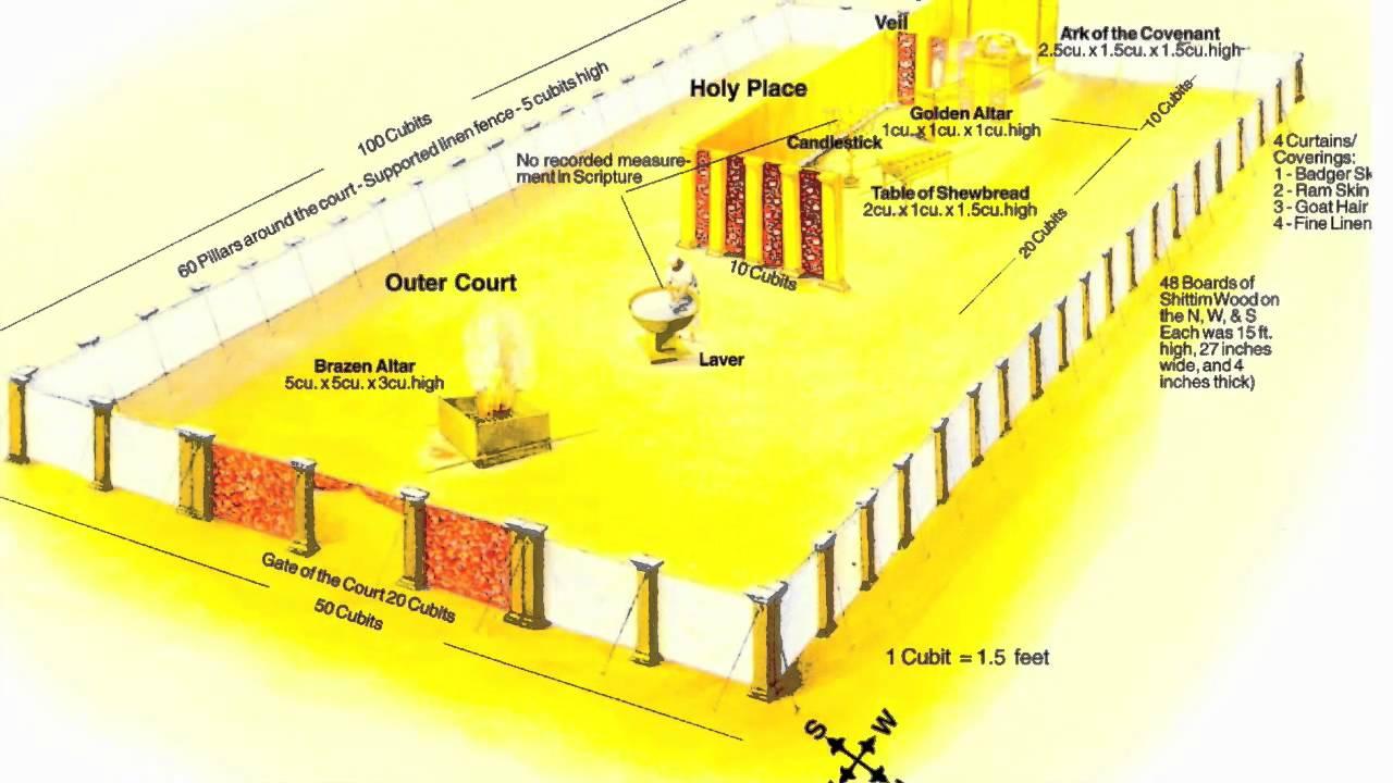 Revelation's Sanctuary Pattern | 5 | Pr Bohr  YouTube
