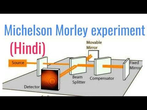 Michelson Morley experiment in hindi
