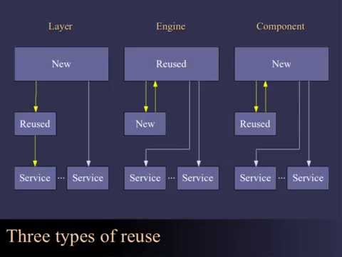 Designing and Evaluating Reusable Components - 2004