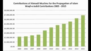 Contribution of Ahmadies - Waqf-e-Jadid 2015