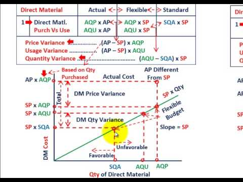 Standard Cost Variance Analysis Using Graphical Approach For
