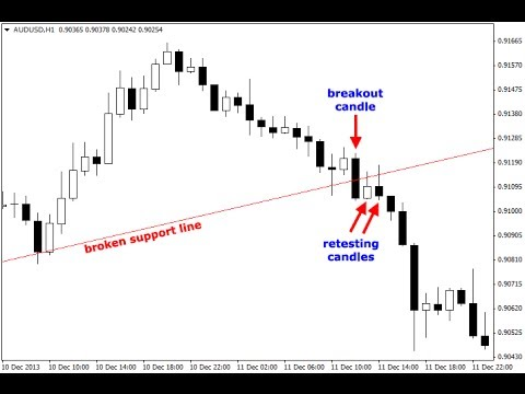 Forex support and resistance breakout strategy