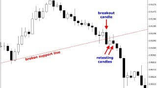 9- Support and Resistance Breakout - Stop Loss and Take Profit Settings