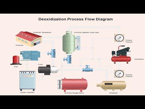 How Create Circuit Diagram with Edraw - YouTube