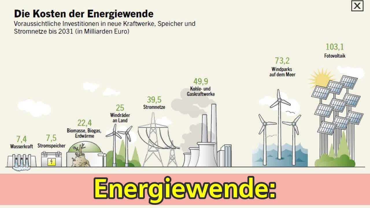 Energiewende: - Youtube